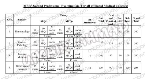 3rd-Year-mbbs-marks-scheme