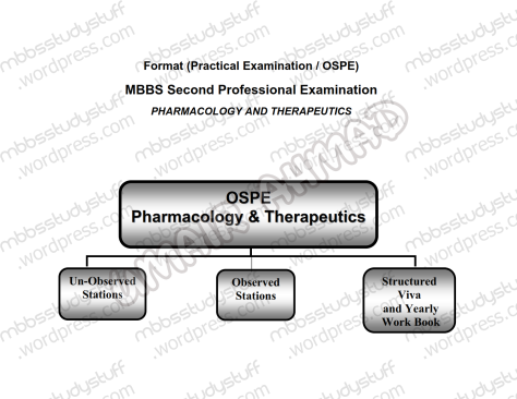 Pharma-Ospe-Pattern-(1)