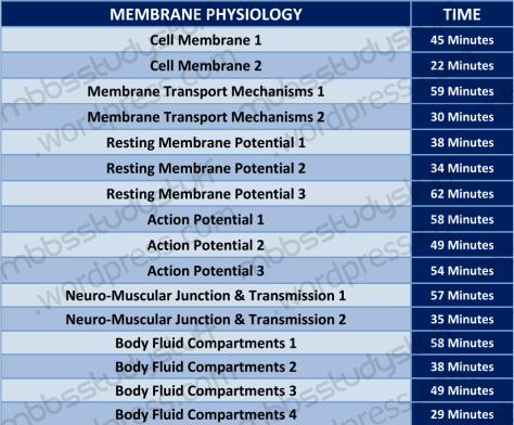 Dr-Najeeb-Membrane-Physiology-Lectures