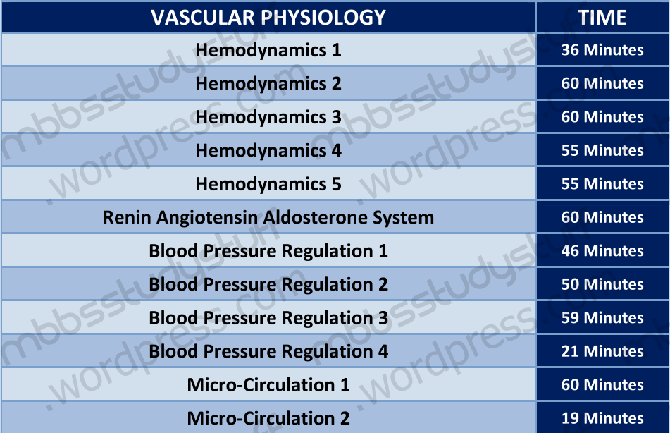 Dr  Najeeb Vascular Physiology Lectures | MBBS Study Stuff