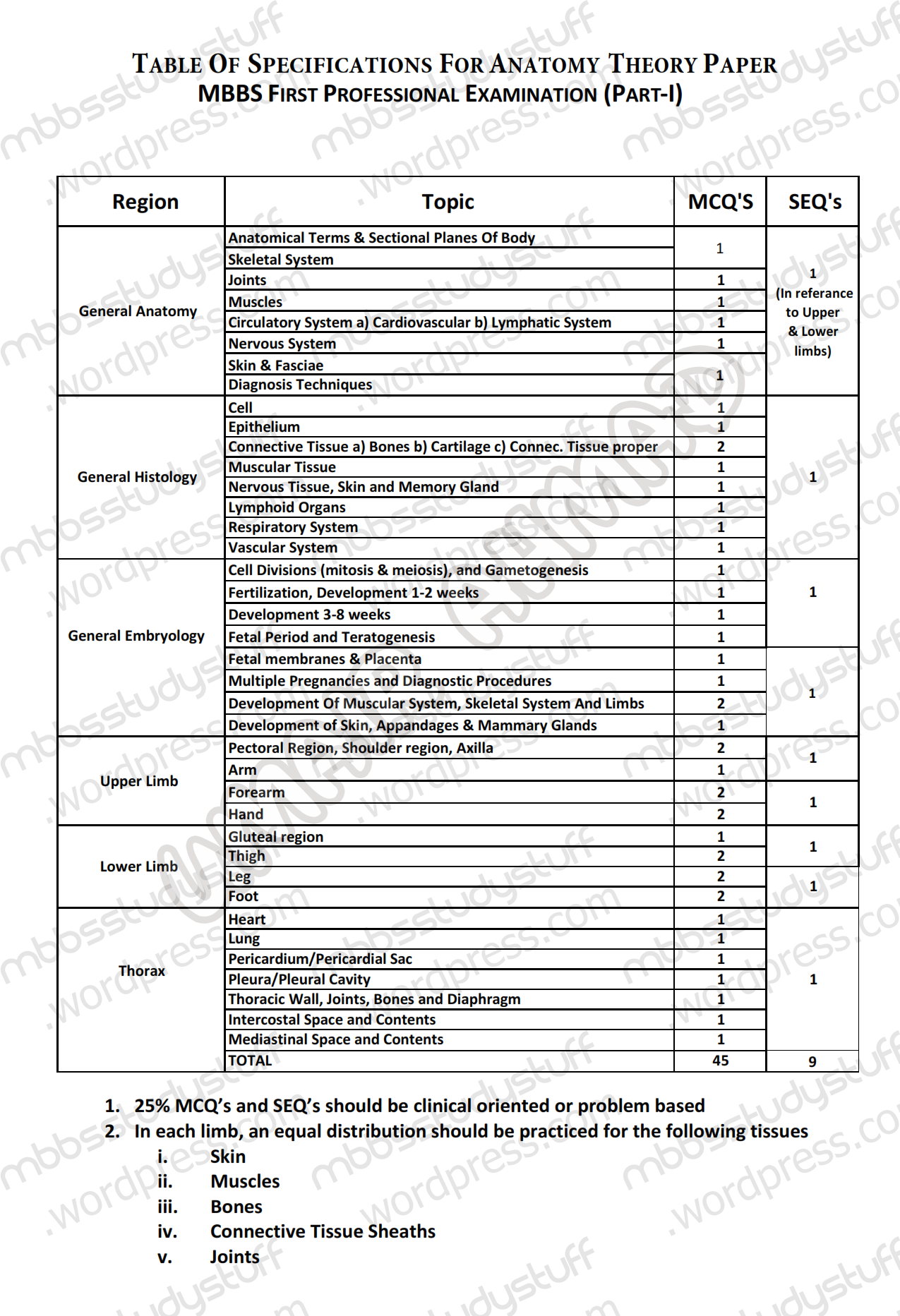 TABLE OF SPECIFICATIONS (TOS) FOR ANATOMY – I | MBBS Study Stuff