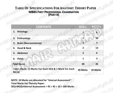 2nd-Year-Anatomy-Theory-TOS-01