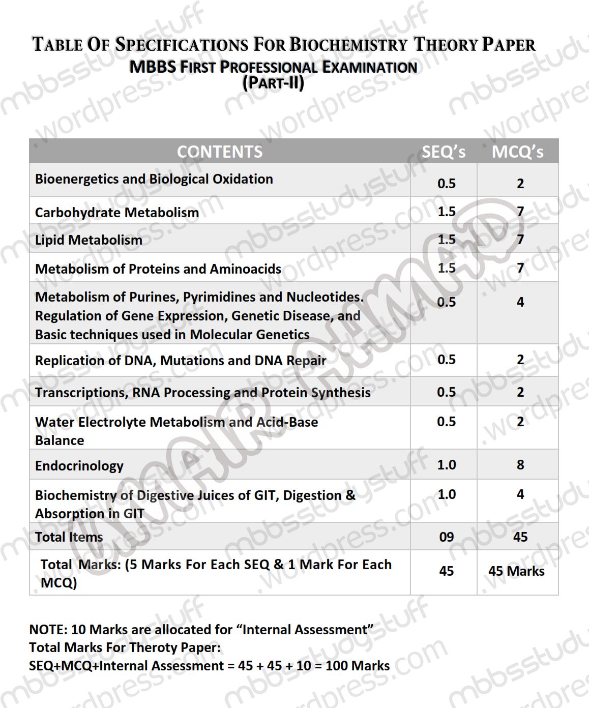 Biochemistry – II | MBBS Study Stuff