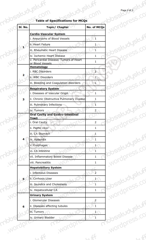 Special Patho Paper Pattern 4th Year MBBS (2)