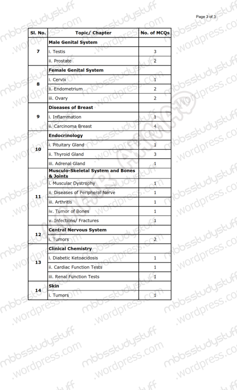 Special Patho Paper Pattern 4th Year MBBS (3)
